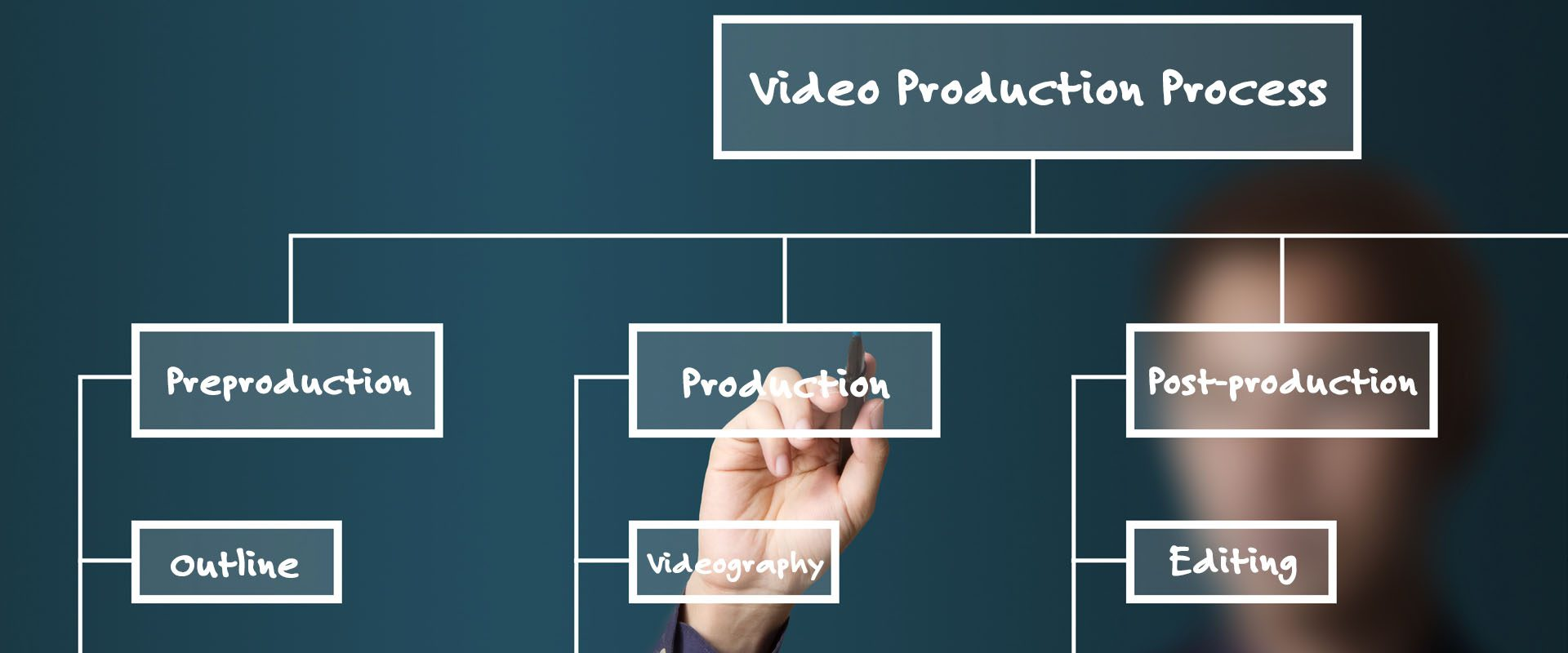 Video Production Process Washington DC Plush Marketing Agency
